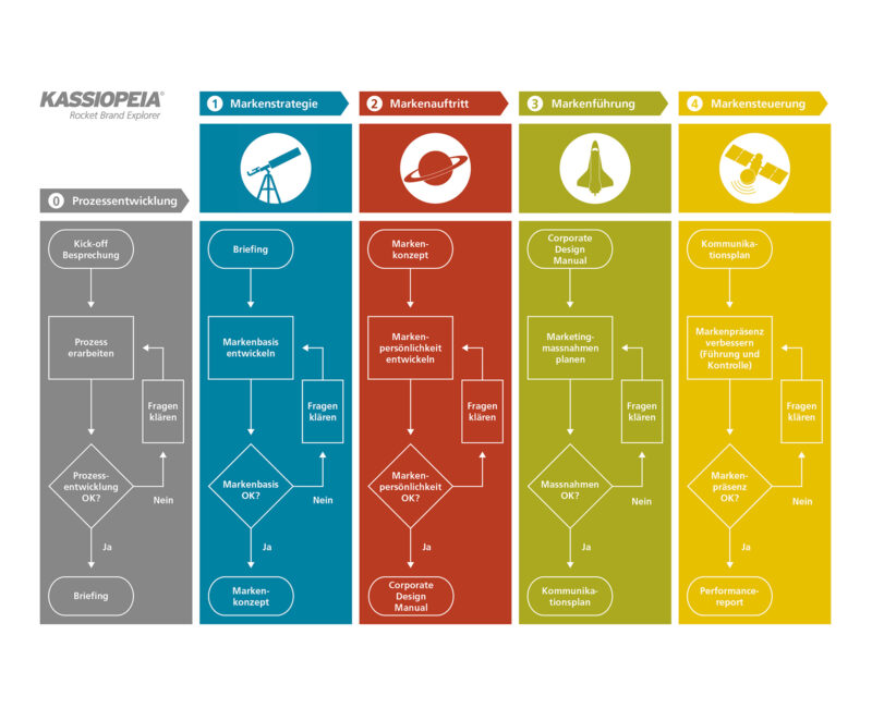 Kassiopeia Tool für Marketing