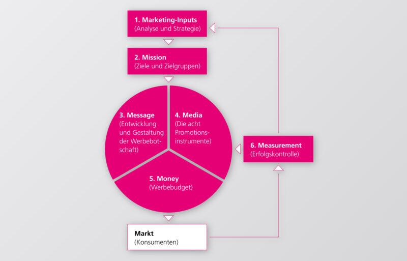 Blogbeitrag 6 Marketingteile